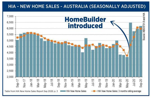 New home sales over time bar graph